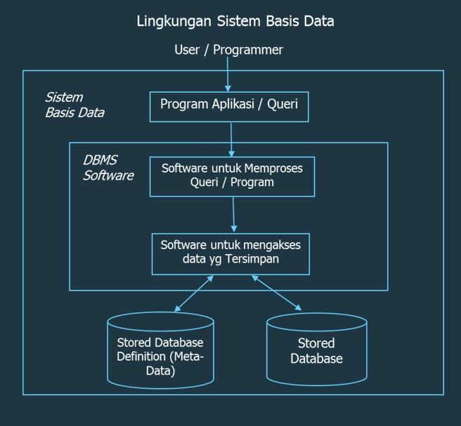 Sistem Basis Data - Database System   October Plan
